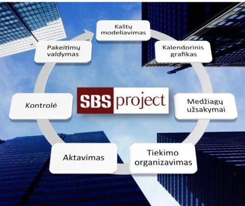 Statybos projektų valdymo sistema SBS.Project | SBS Group